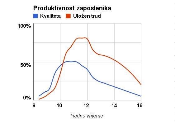 produktivnost-zaposlenika